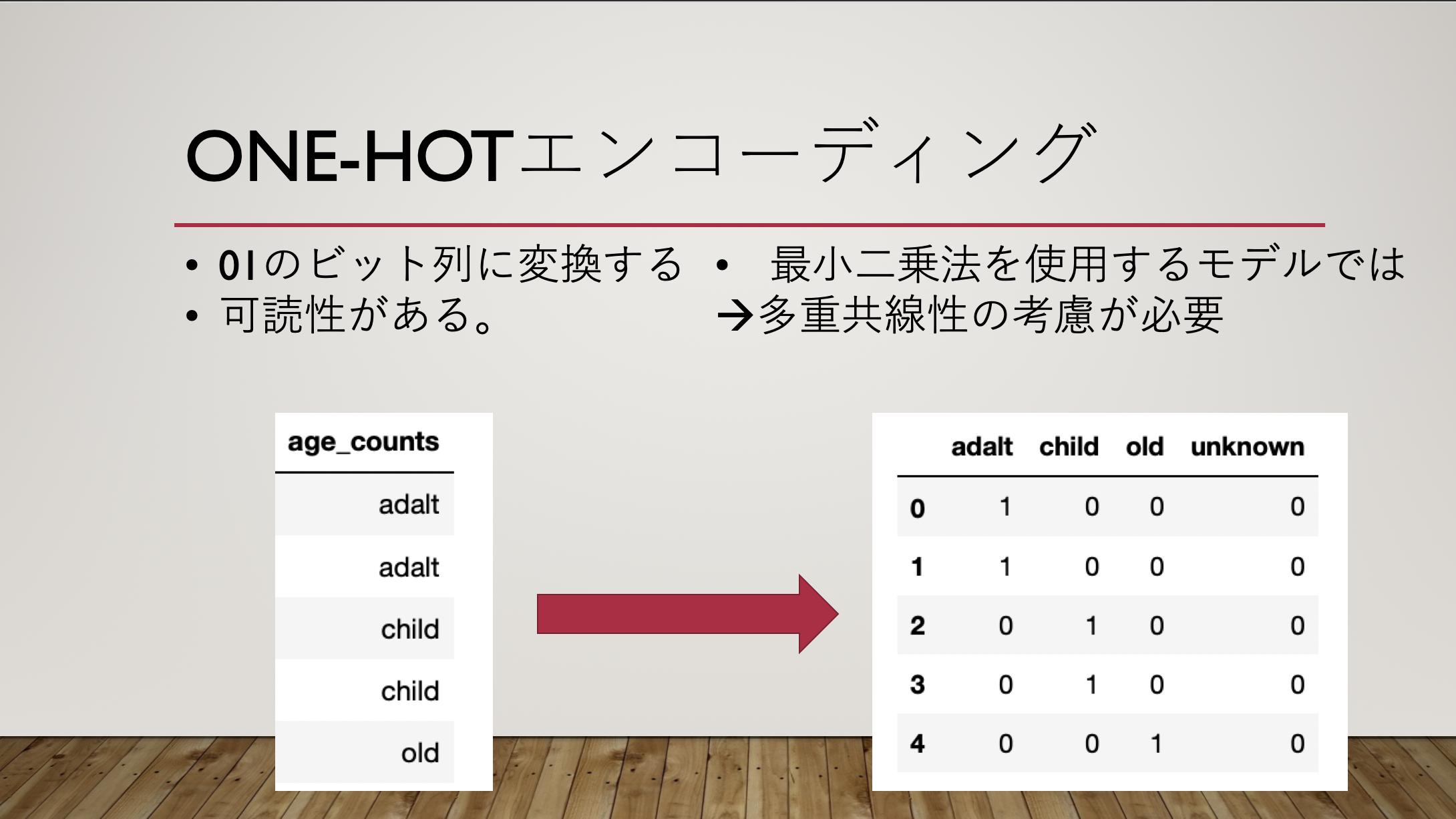 one-hotのスライド